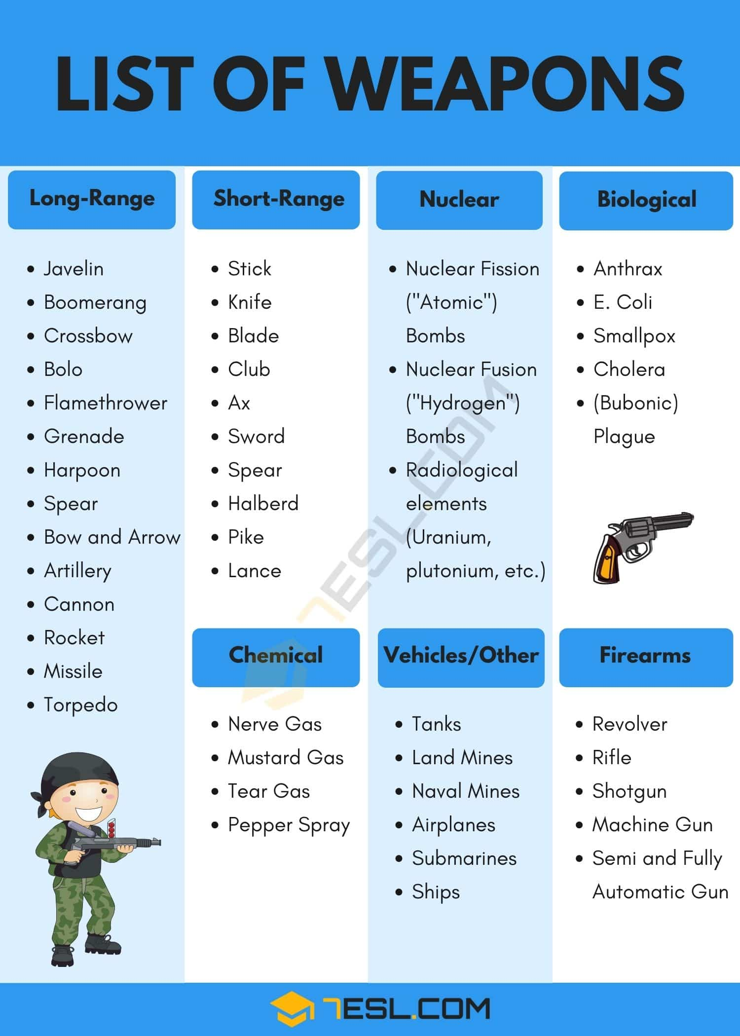 List of Weapons