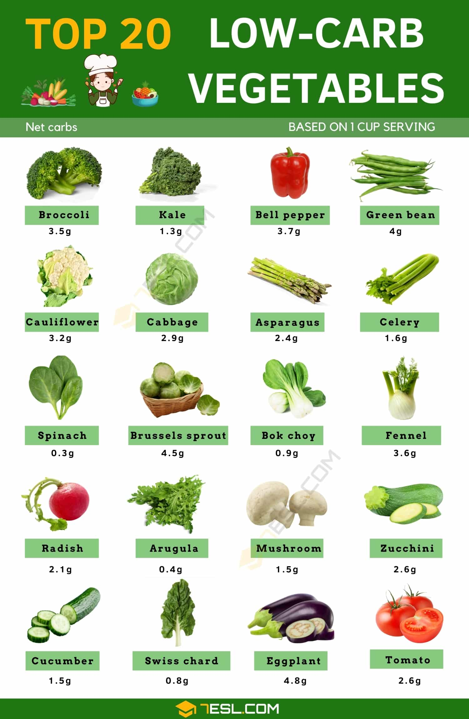 The 20 Best Low carb Vegetables You Can Choose for Your Meals